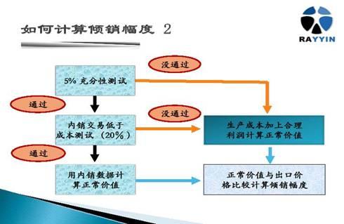 倾销幅度的计算步骤流程图