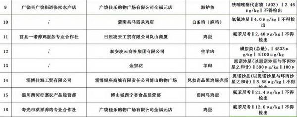 省食药监局通报26批次食品不合格 济南1家店上黑榜